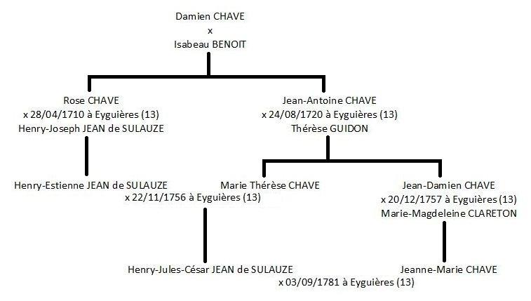 Mariages croisés entre la famille Jean de Sulauze et la famille Chave.