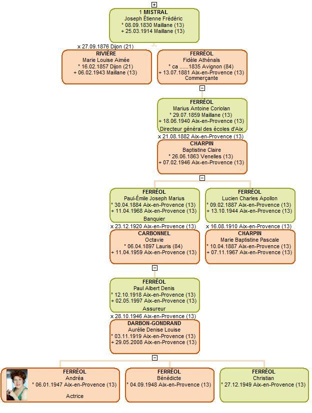 La descendance naturelle de Frédéric Mistral